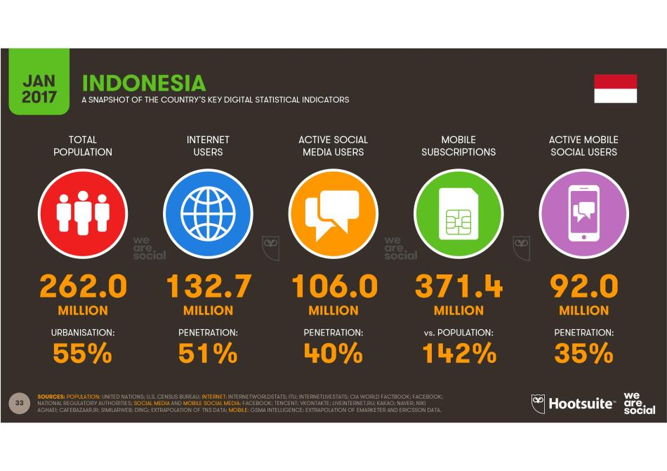 Social Media Indonesia